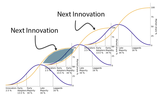 InnovationCycle