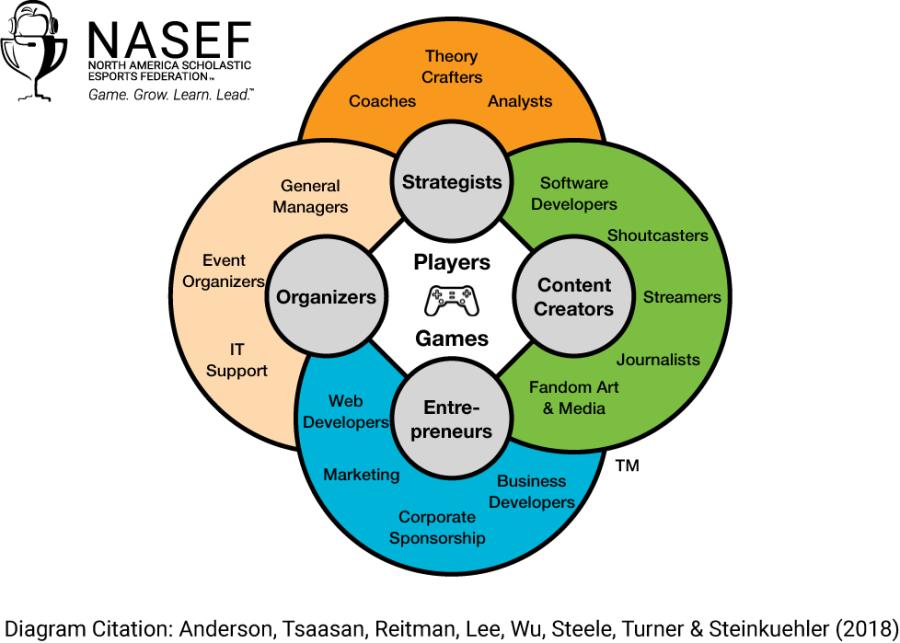 12792894-esports-ecosystem-incorporates-many-career-possibilities